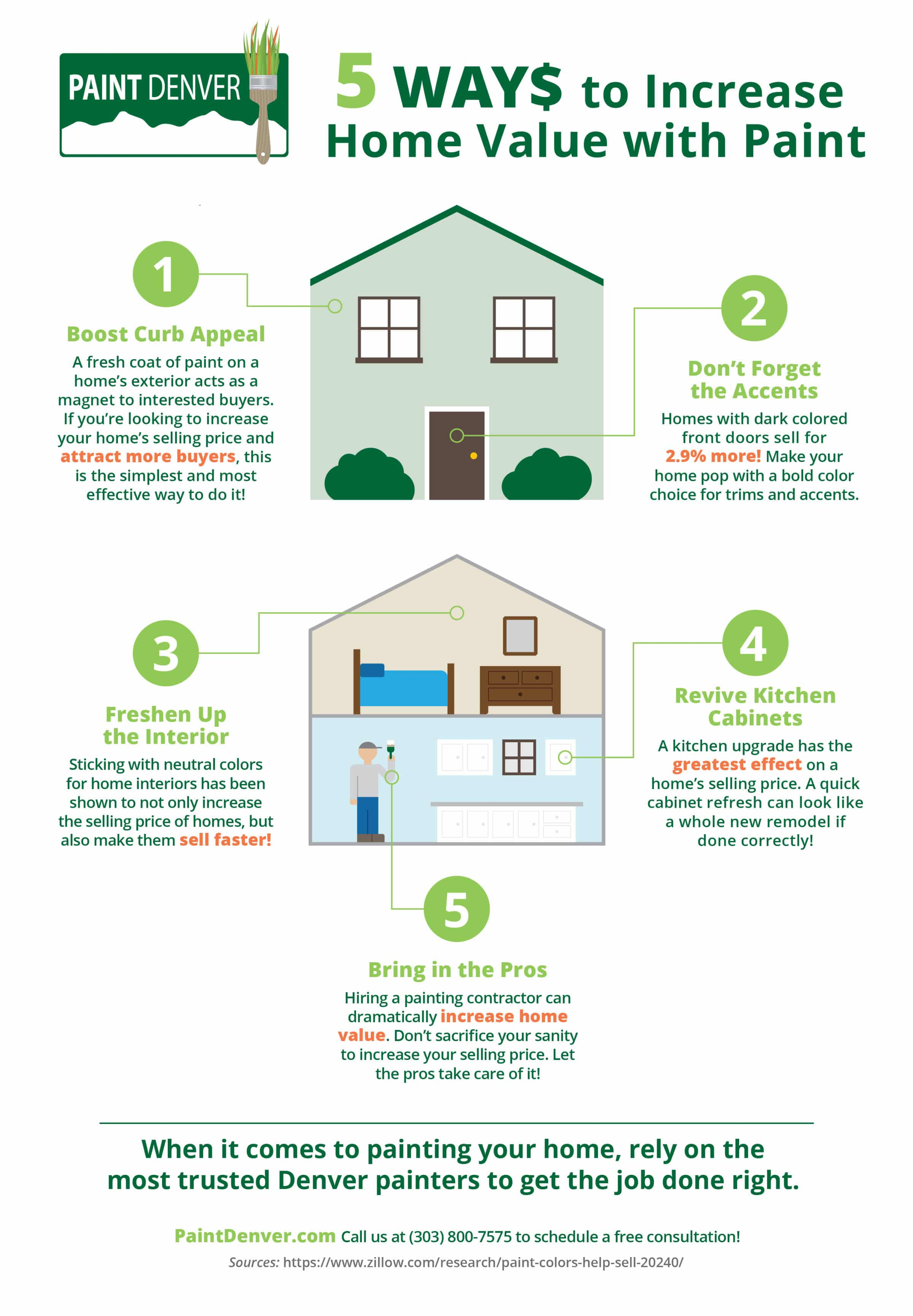 Infographic explaining 5 ways to increase home value with paint from a Denver painting contractor, Paint Denver.
